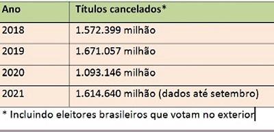 Quase seis milhões de eleitores tiveram os títulos cancelados desde 2018